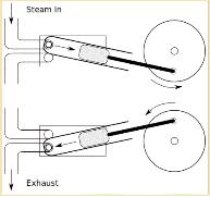 ドクターストーン:首振りエンジンによる水蒸機関の仕組み、原理まとめ
